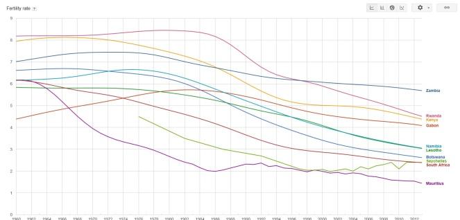 best economies SSA TFR